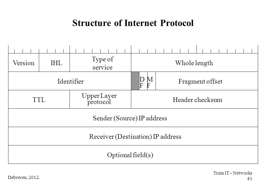 Structure of Internet Protocol