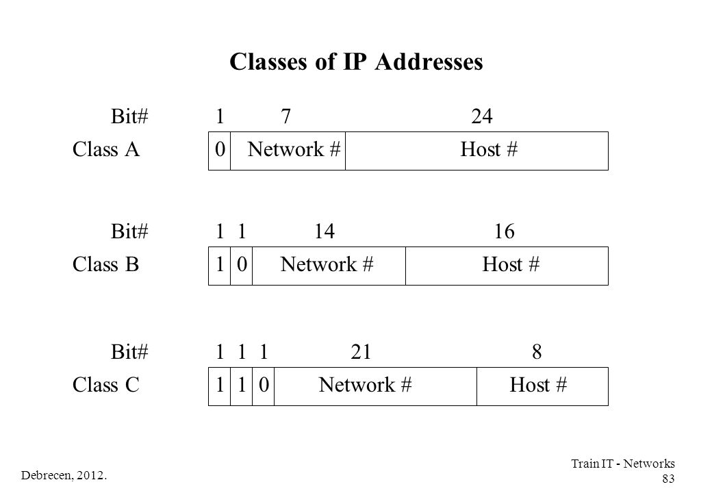Classes of IP Addresses