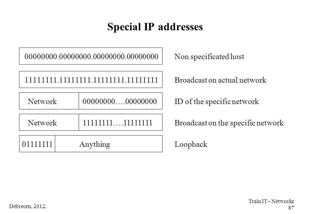 Special IP addresses 00000000.00000000.00000000.00000000. Non specificated host. 11111111.11111111.11111111.11111111.