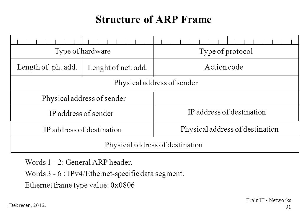 Structure of ARP Frame Type of hardware Type of protocol