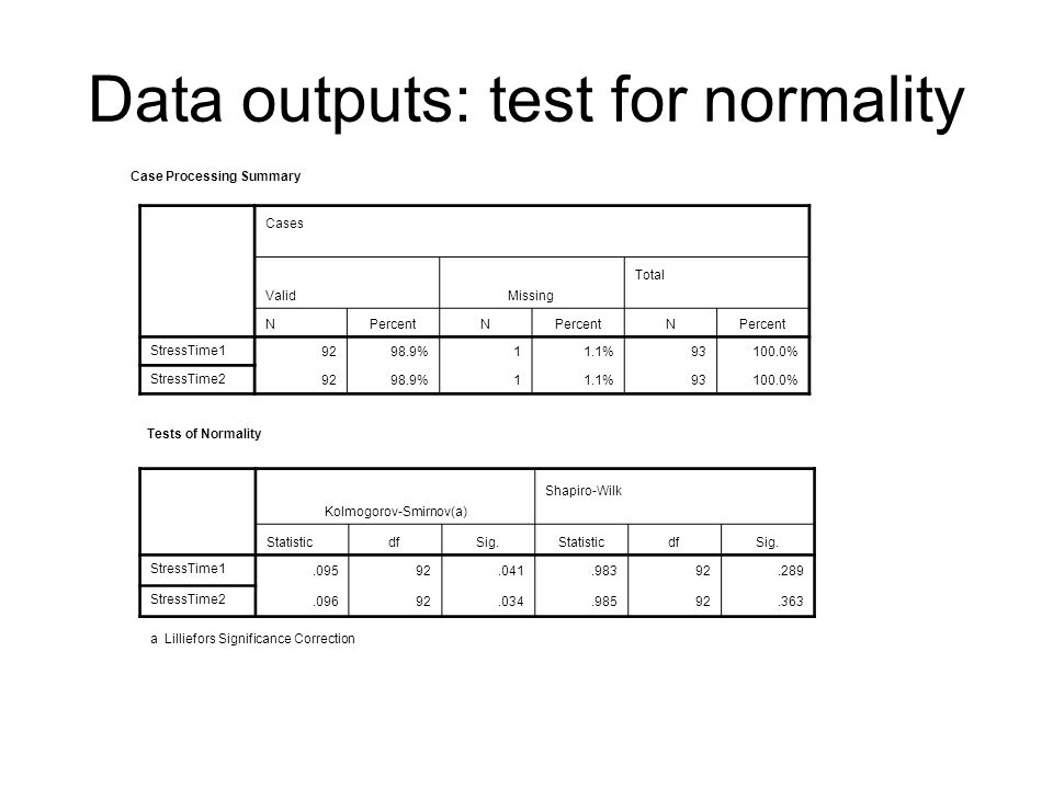 Data outputs: test for normality