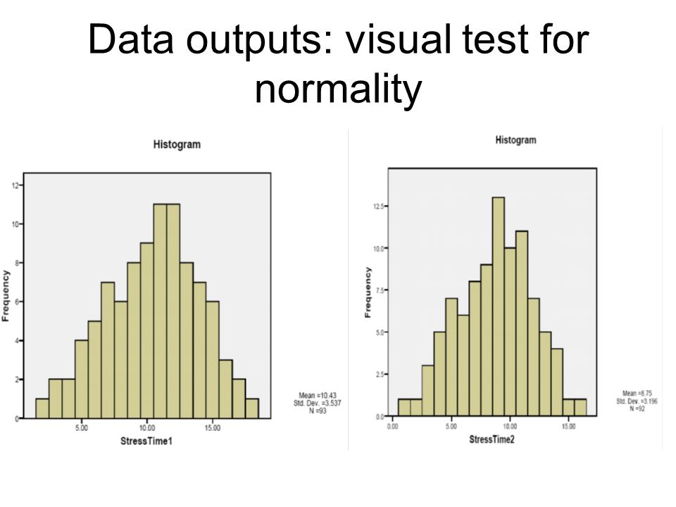 Data outputs: visual test for normality