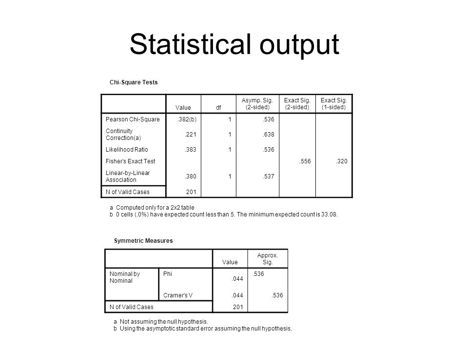 Statistical output Chi-Square Tests Value df Asymp. Sig. (2-sided)
