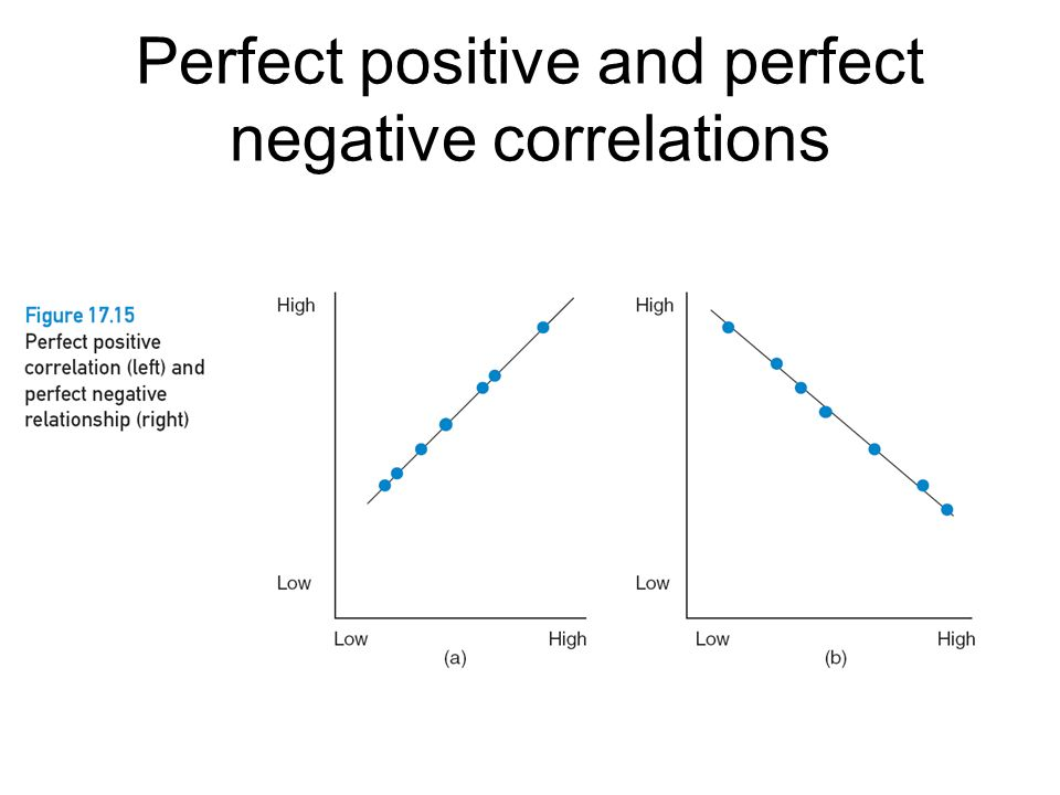 Perfect positive and perfect negative correlations
