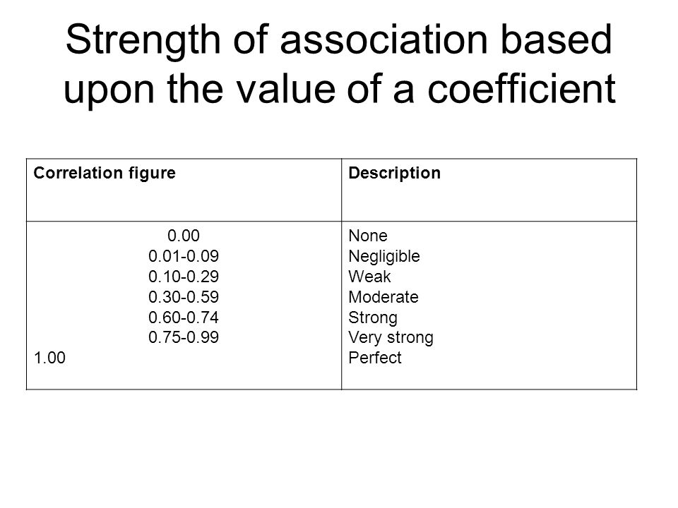 Strength of association based upon the value of a coefficient