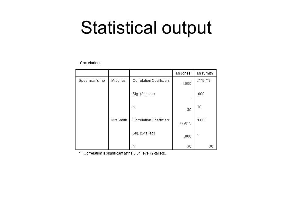 Statistical output Correlations MrJones MrsSmith Spearman s rho