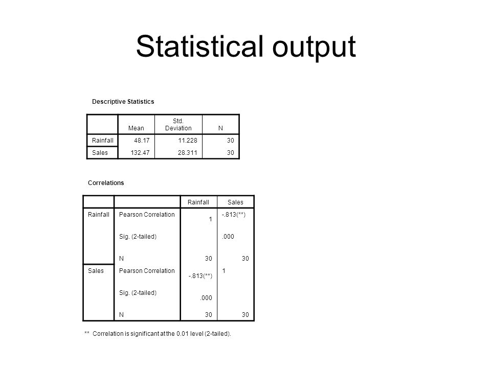 Statistical output Descriptive Statistics Mean Std. Deviation N
