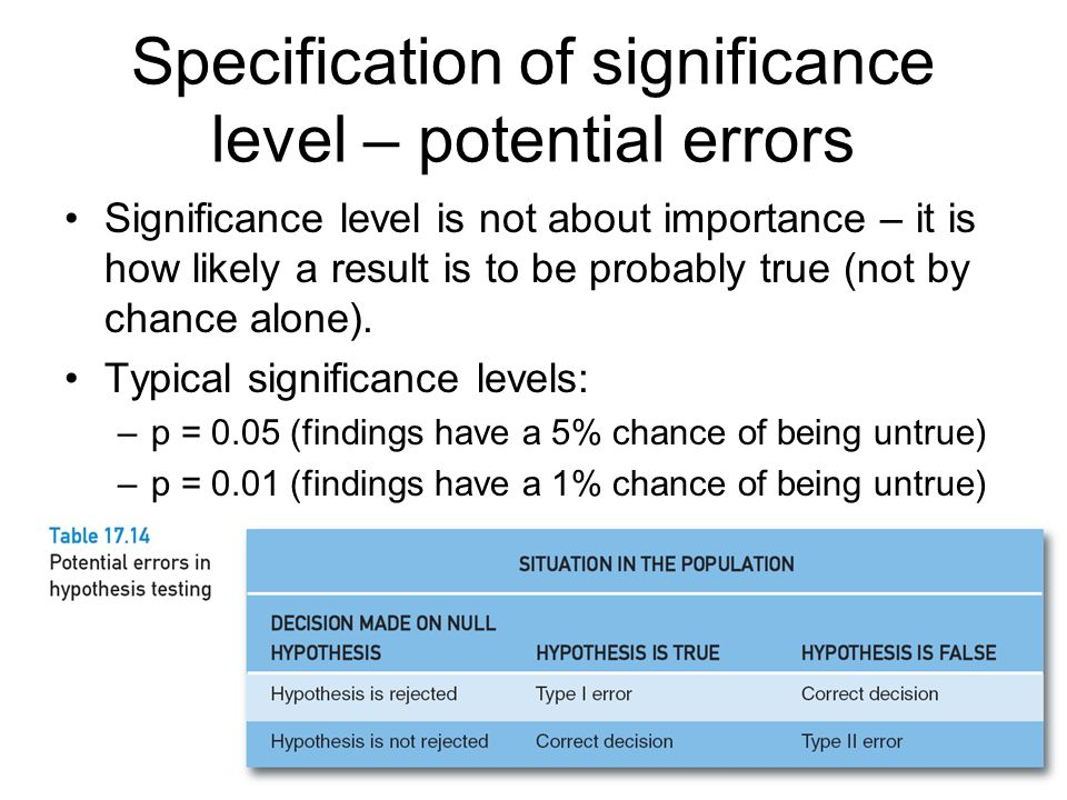 Specification of significance level – potential errors