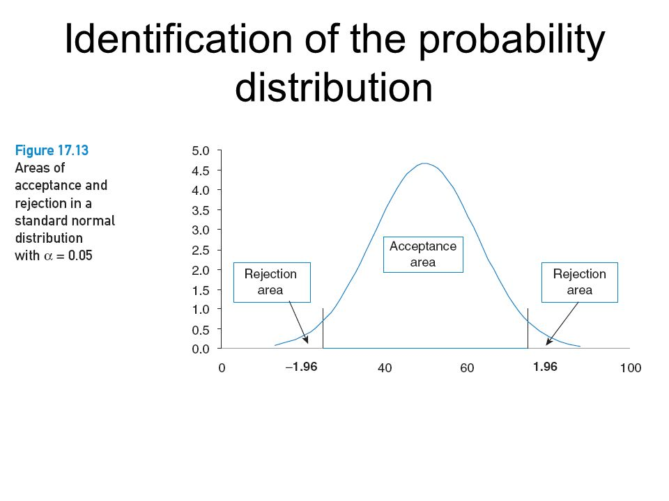 Identification of the probability distribution