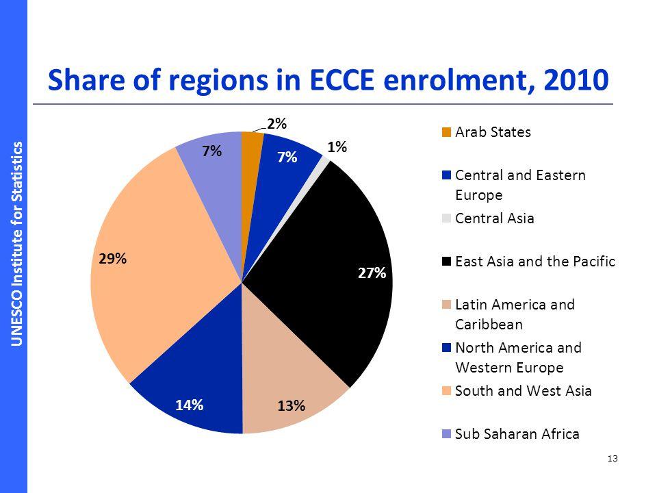 Share of regions in ECCE enrolment, 2010