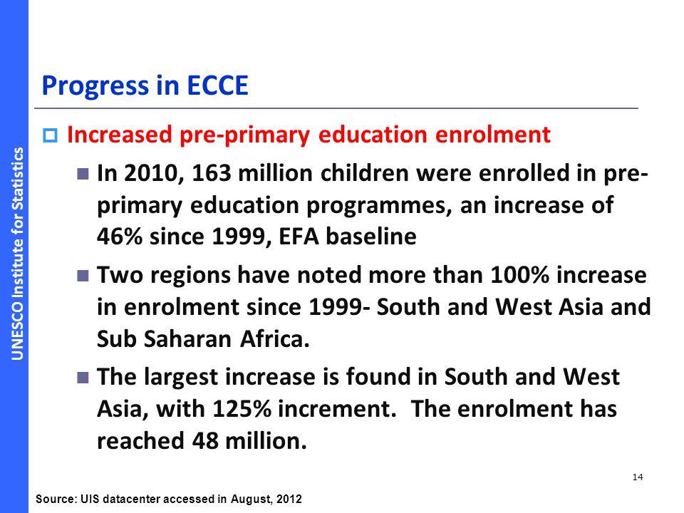Progress in ECCE Increased pre-primary education enrolment