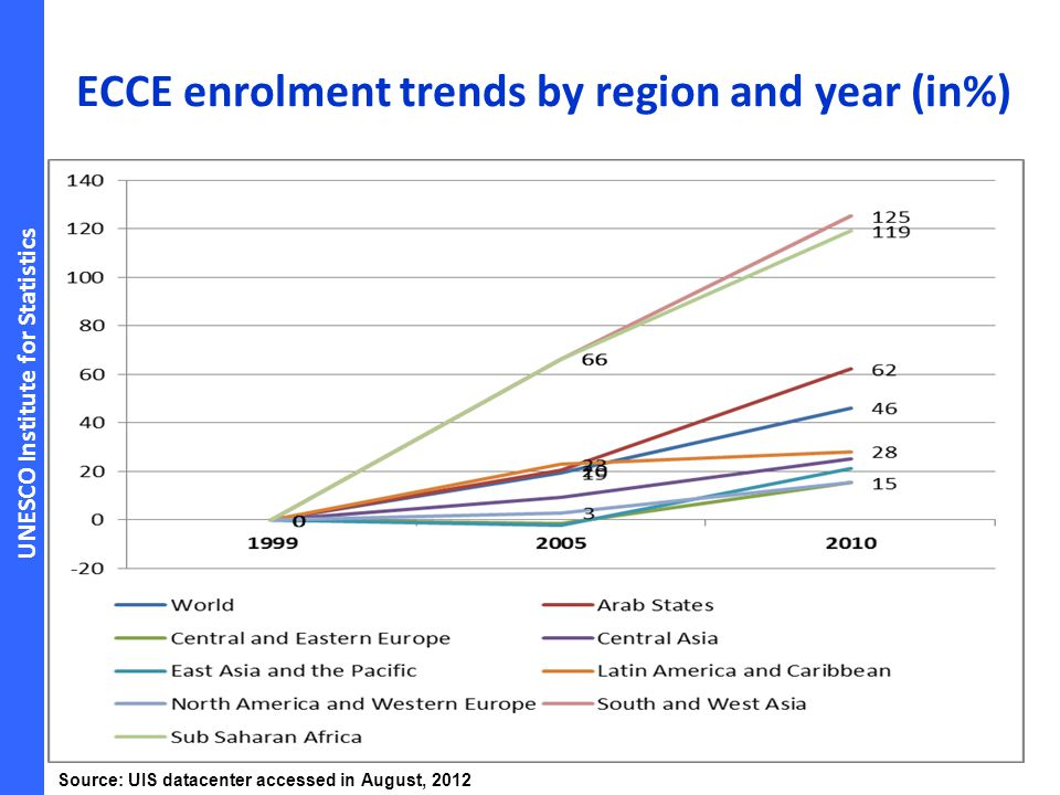 ECCE enrolment trends by region and year (in%)