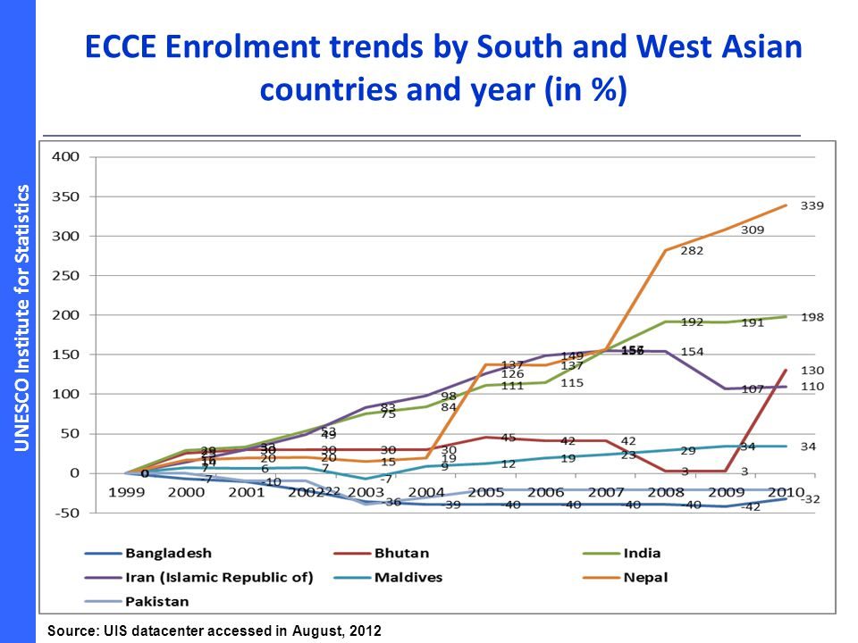 ECCE Enrolment trends by South and West Asian countries and year (in %)