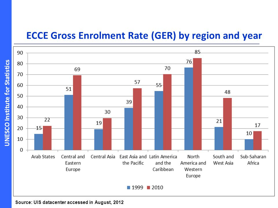 ECCE Gross Enrolment Rate (GER) by region and year