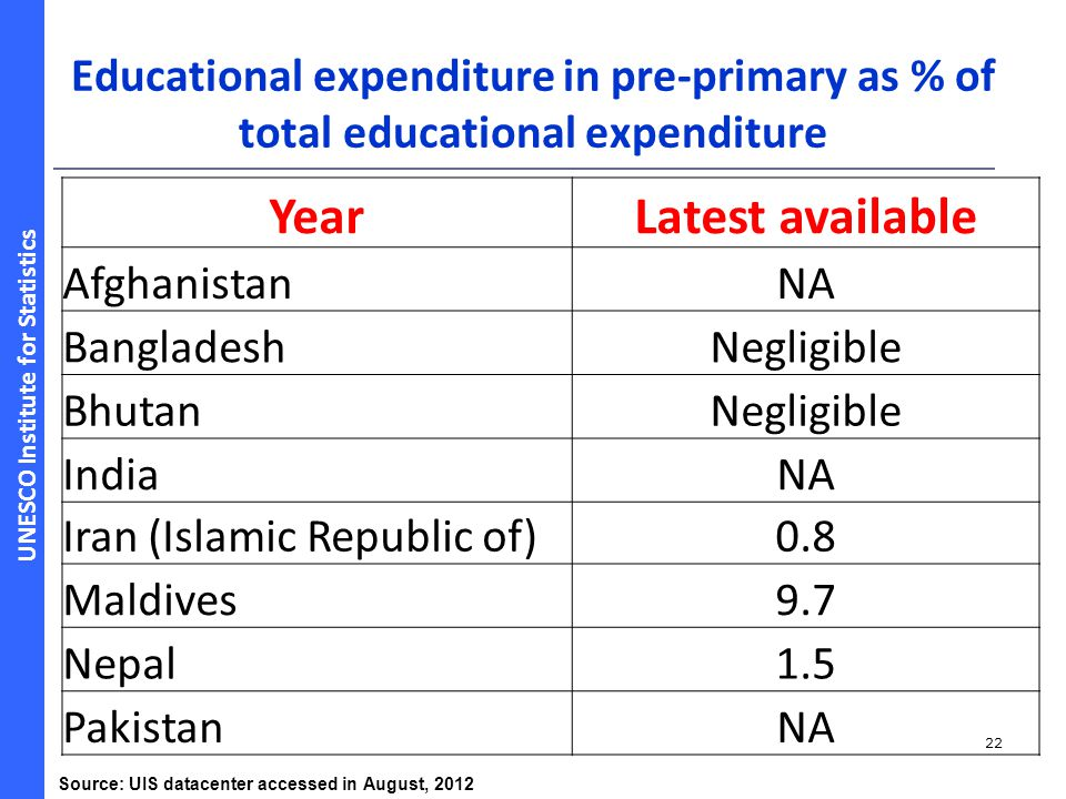 Educational expenditure in pre-primary as % of total educational expenditure