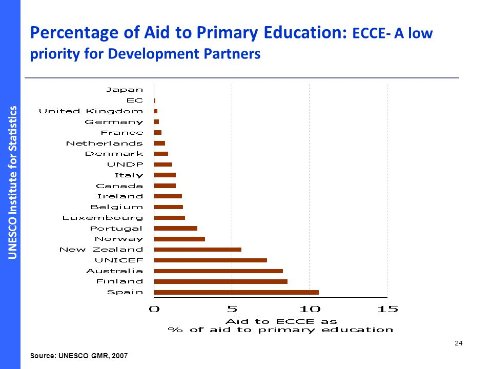 Percentage of Aid to Primary Education: ECCE- A low priority for Development Partners