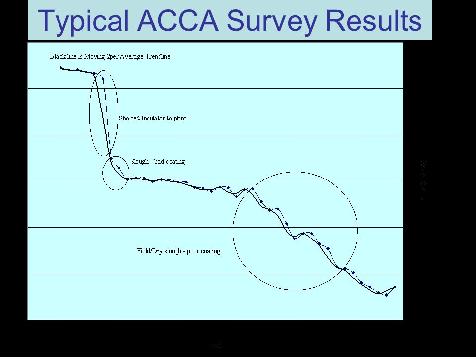 Typical ACCA Survey Results