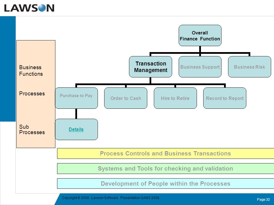 Process Controls and Business Transactions