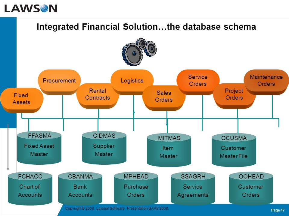 Integrated Financial Solution…the database schema