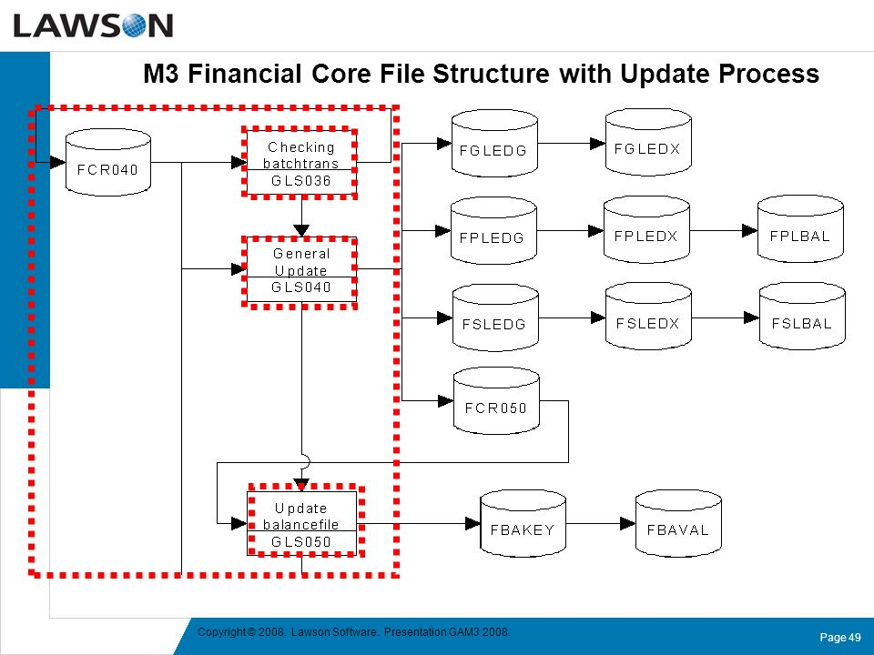 M3 Financial Core File Structure with Update Process