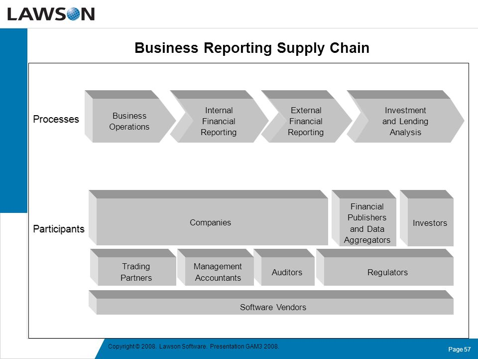 Business Reporting Supply Chain