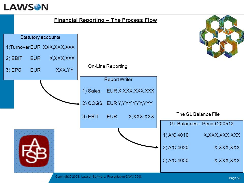 Financial Reporting – The Process Flow