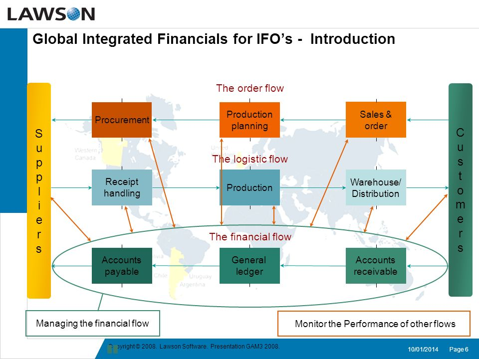 Global Integrated Financials for IFO's - Introduction