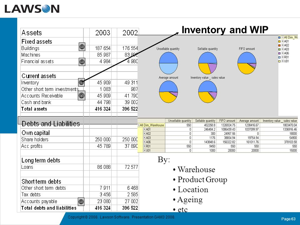 Inventory and WIP By: Warehouse Product Group Location Ageing etc