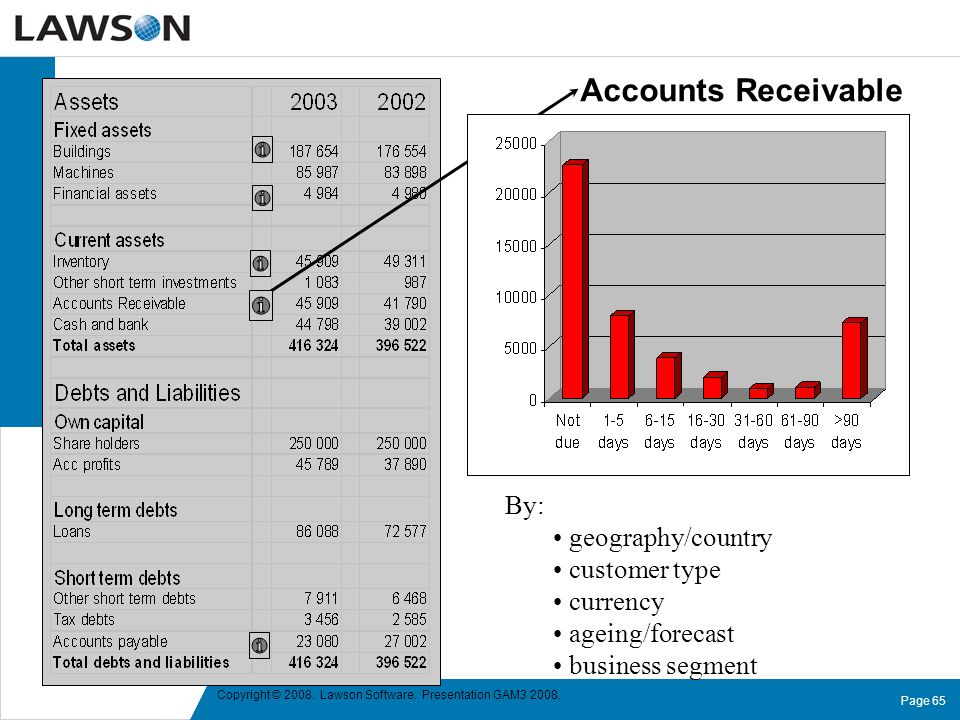 Accounts Receivable By: geography/country customer type currency
