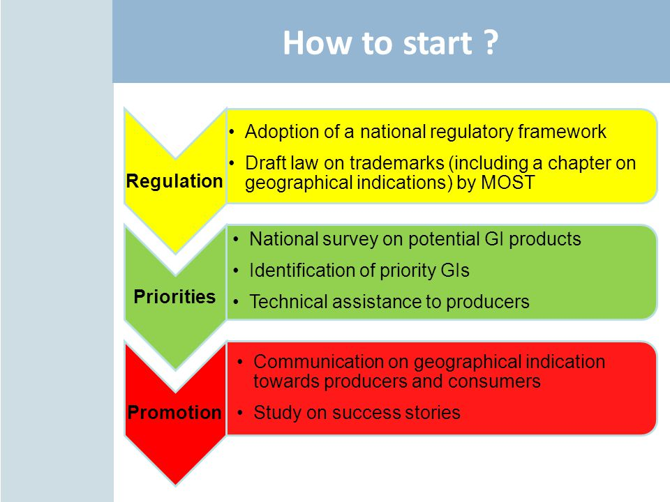 How to start Regulation Adoption of a national regulatory framework