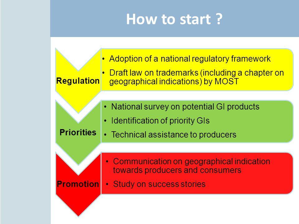 How to start Regulation Adoption of a national regulatory framework