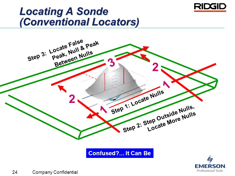 Locating A Sonde (Conventional Locators)