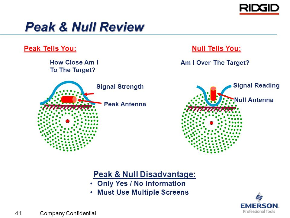 Peak & Null Disadvantage: