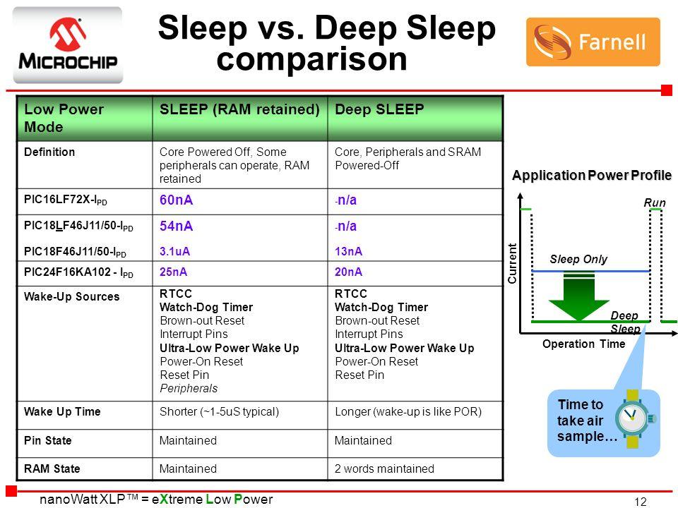 Sleep vs. Deep Sleep comparison