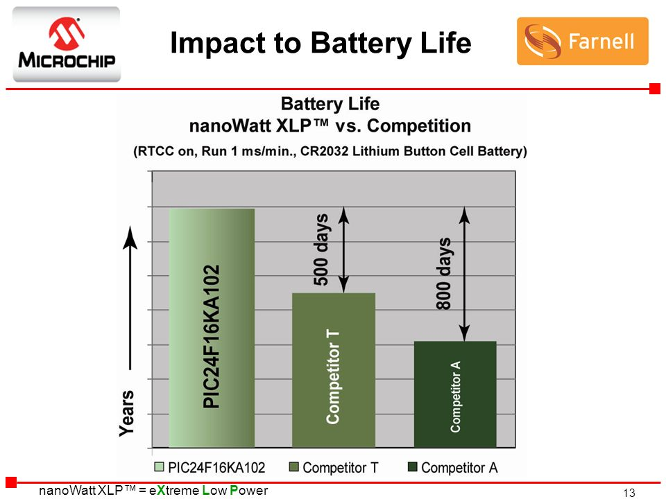 Impact to Battery Life