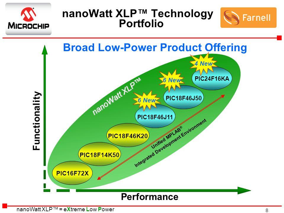 nanoWatt XLP™ Technology Portfolio