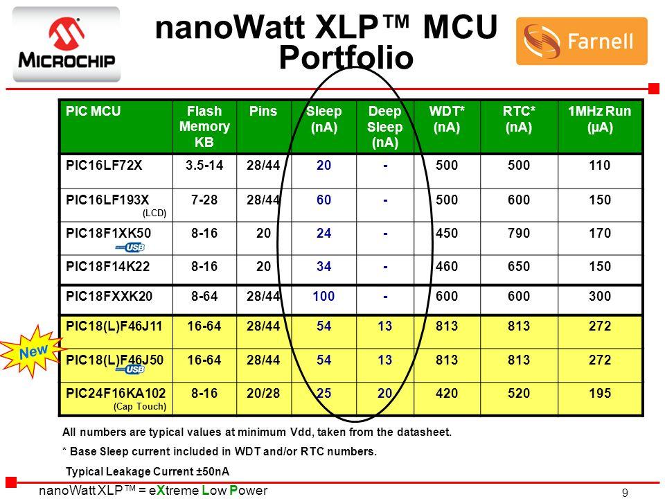 nanoWatt XLP™ MCU Portfolio