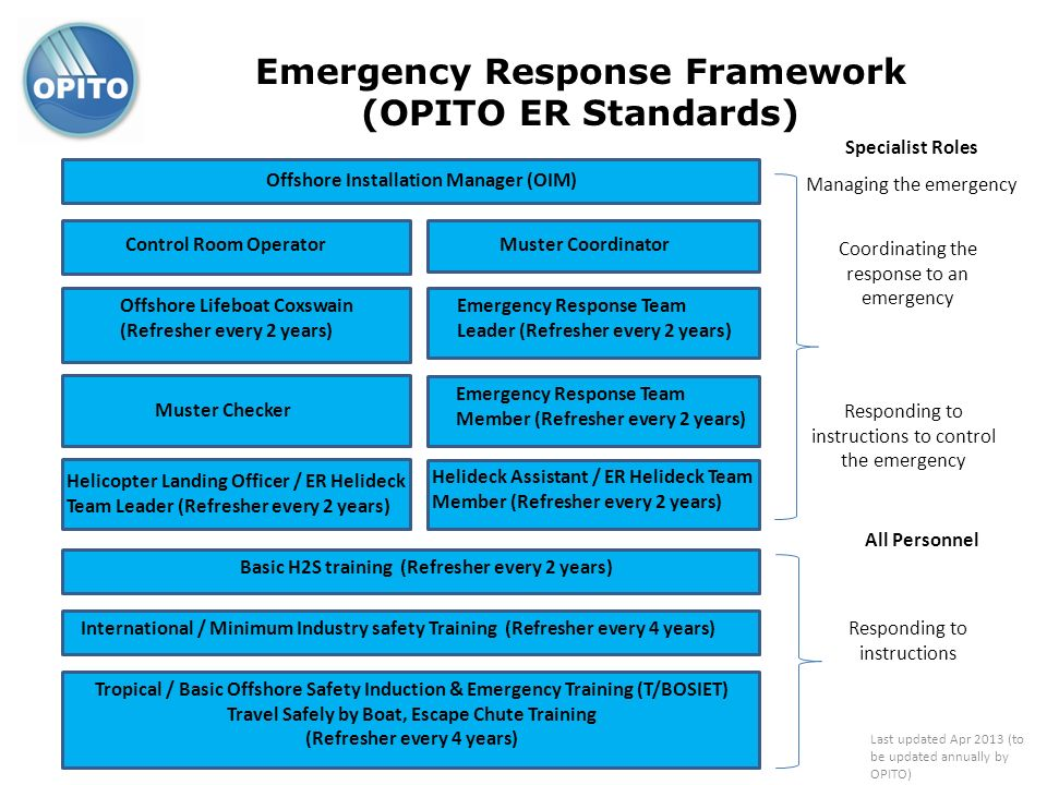 Emergency Response Framework (OPITO ER Standards)