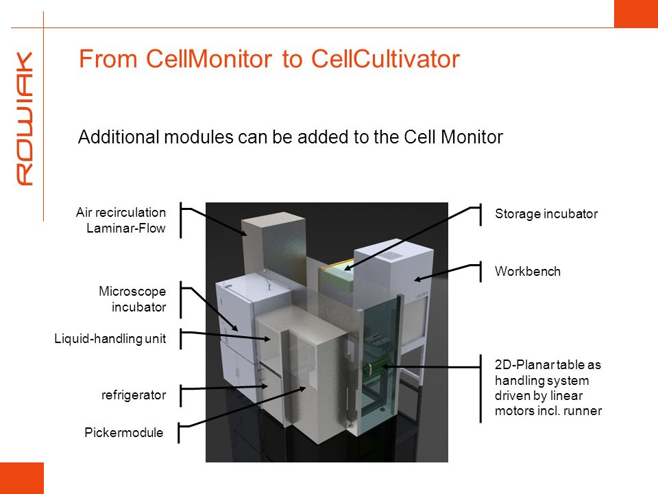 From CellMonitor to CellCultivator