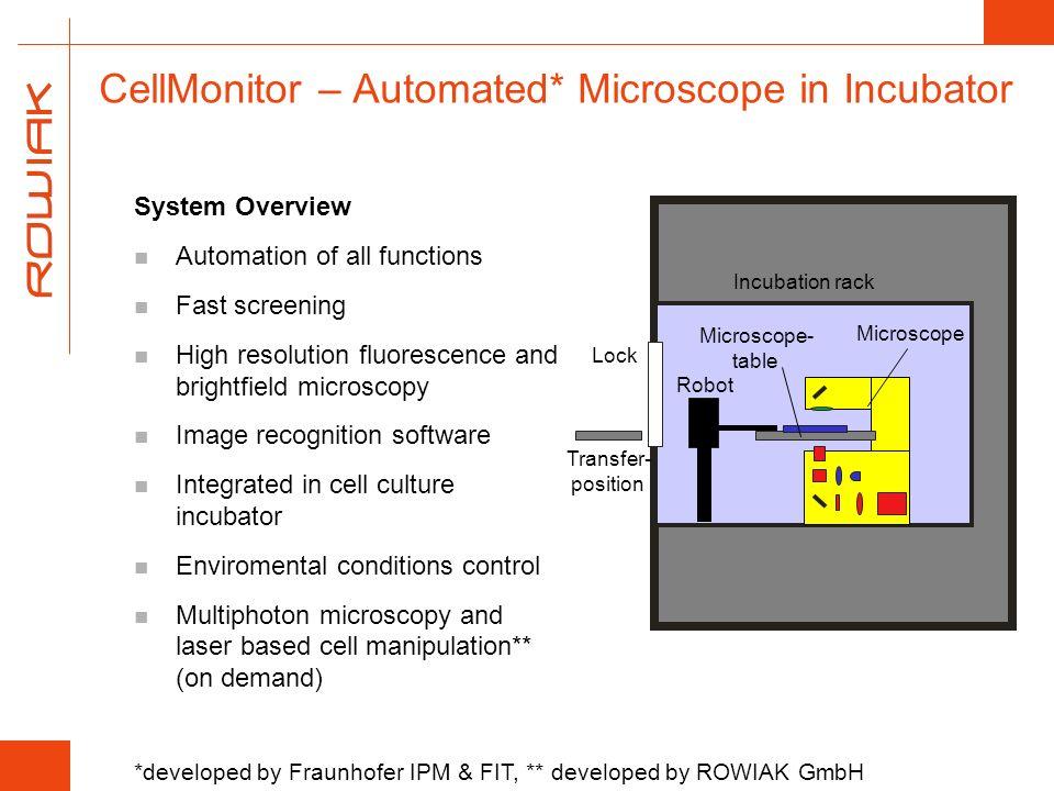 CellMonitor – Automated* Microscope in Incubator
