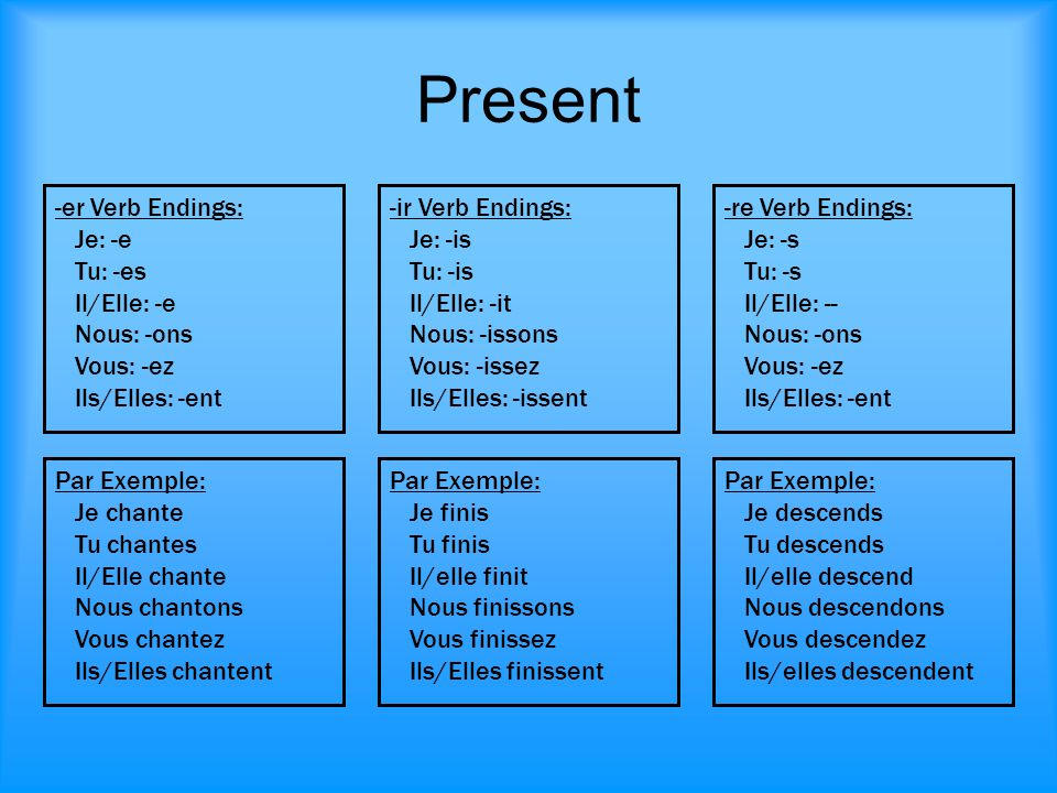 Present -er Verb Endings: Je: -e Tu: -es Il/Elle: -e Nous: -ons