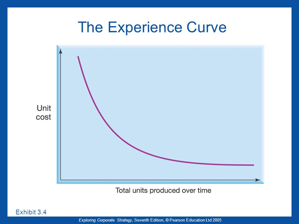 The Experience Curve Exhibit 3.4