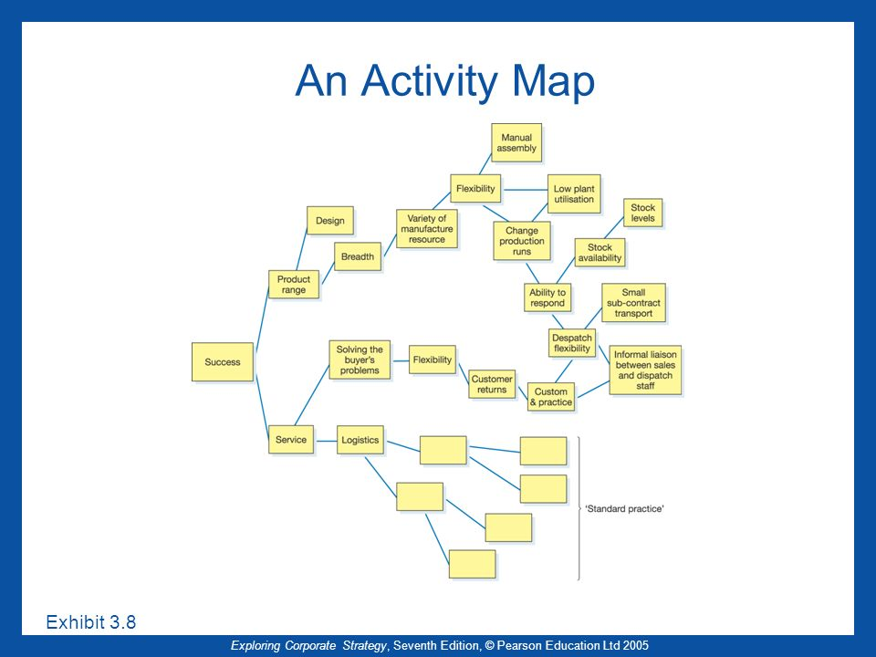 An Activity Map Exhibit 3.8