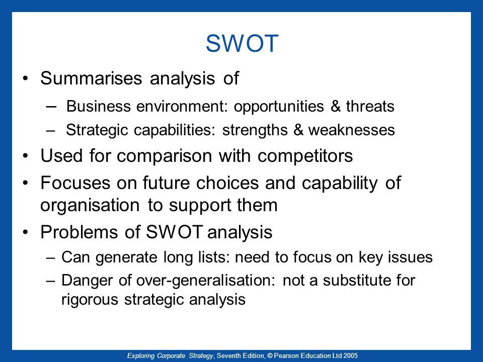 SWOT Summarises analysis of
