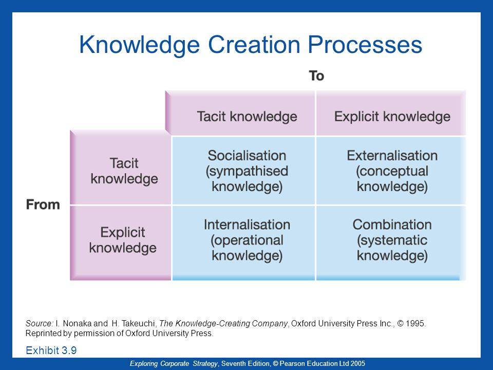 Knowledge Creation Processes