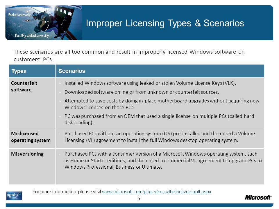 Improper Licensing Types & Scenarios