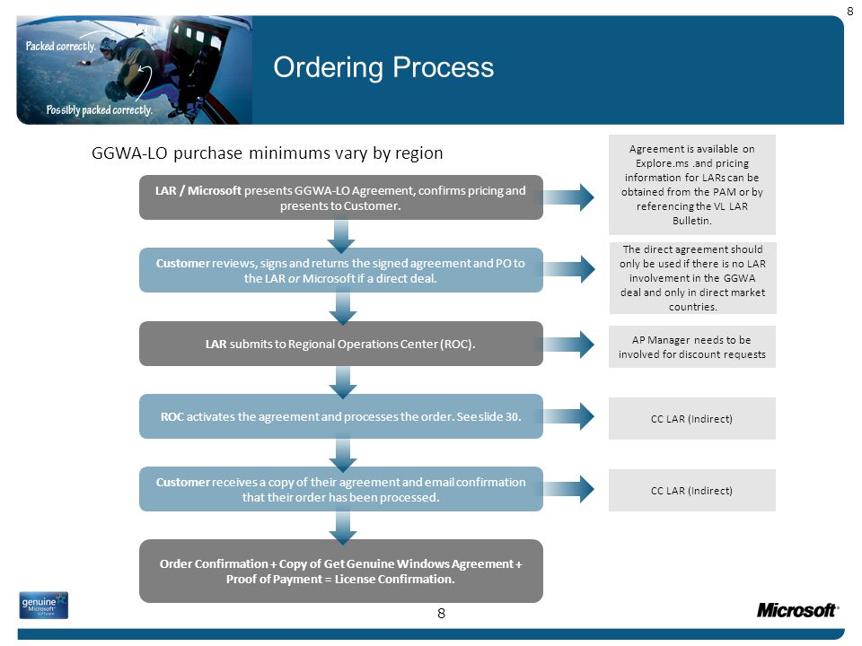 Ordering Process GGWA-LO purchase minimums vary by region