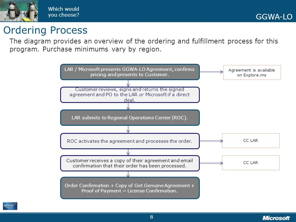 Ordering Process The diagram provides an overview of the ordering and fulfillment process for this program. Purchase minimums vary by region.