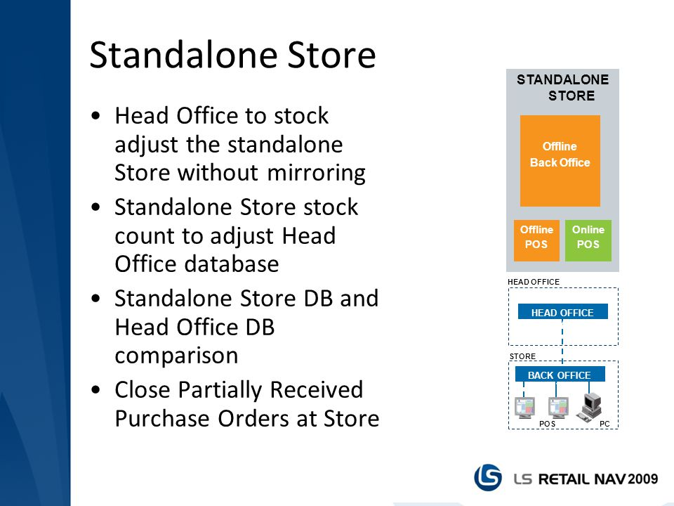 Standalone Store STANDALONE STORE. Offline. POS. Online. Back Office. HEAD OFFICE. HEAD OFFICE SYSTEM.