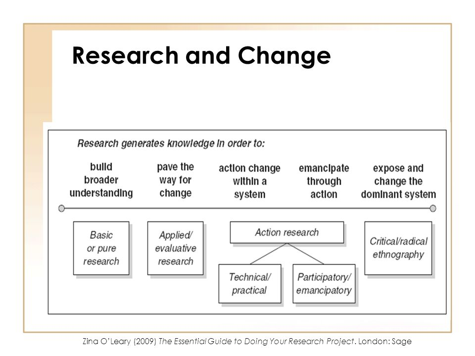 Research and Change Zina O'Leary (2009) The Essential Guide to Doing Your Research Project.